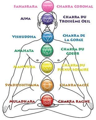 les 7 chakras du lit de cristal